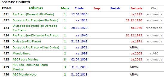 DORES DO RIO PRETO